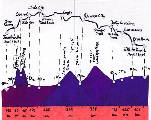 Profilkarte Yukon Quest