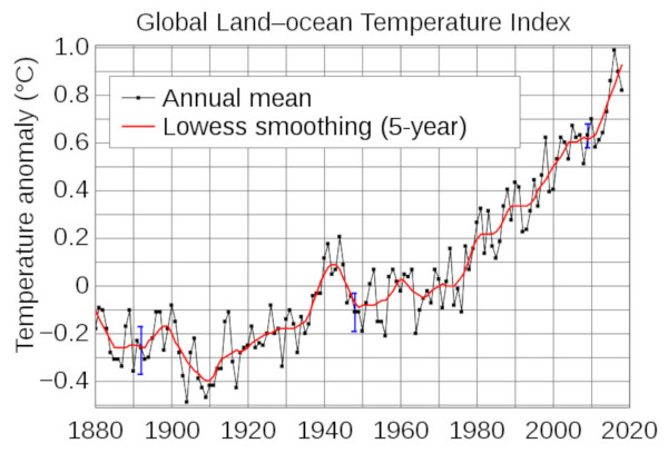 Temperatur Anomalie global