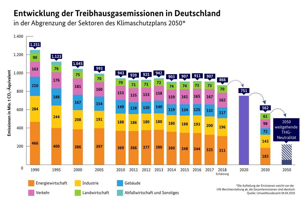 Treibhausgas-Emissionen Deutschland